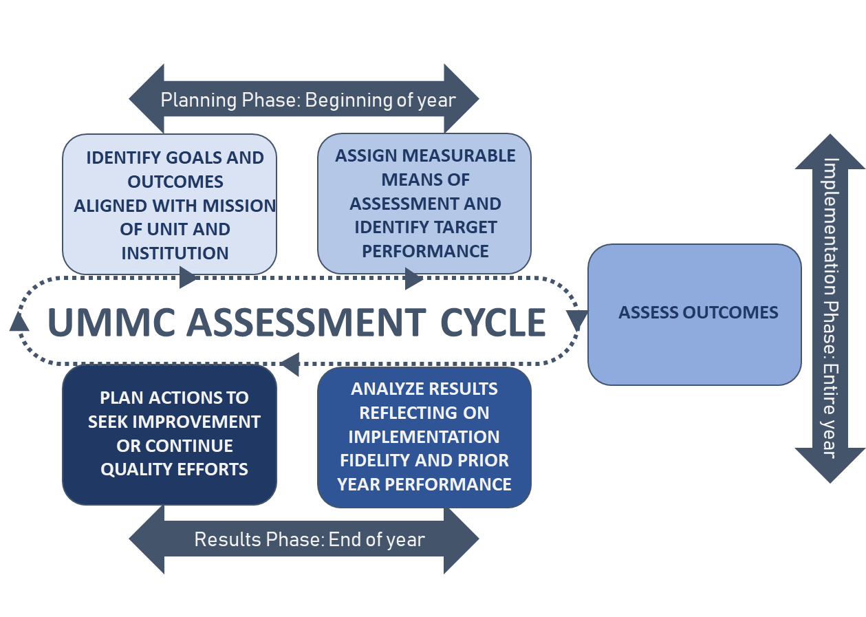 UMMC-Assessment-Cycle.png