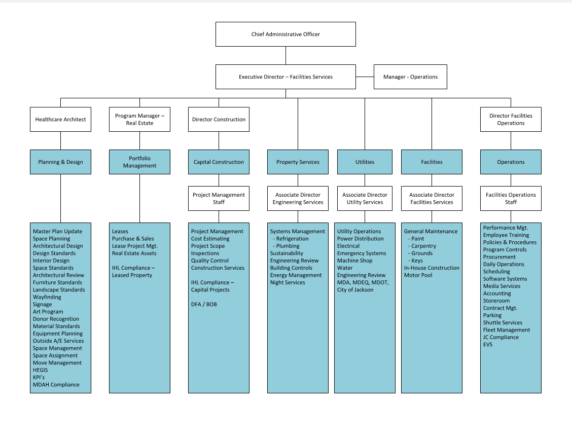 Facilities-Services-Org-Chart.jpg