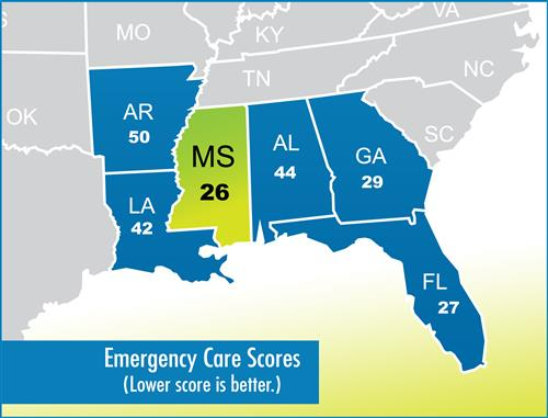 Emergency Medicine Report Card scores Mississippi as best in