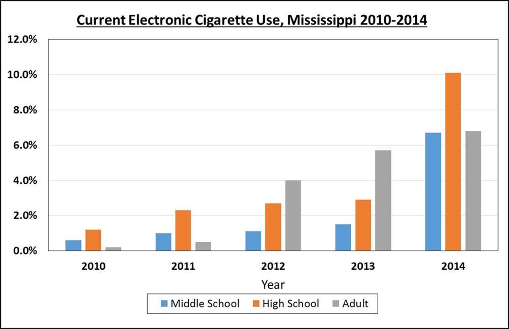 Cigarette health study