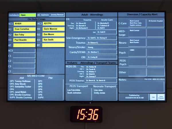 A large electronic board on a wall in Mississippi MED-COM keeps up with ED physicians, AirCare staff and communications specialists on duty and bed availability at all metro-area hospitals.
