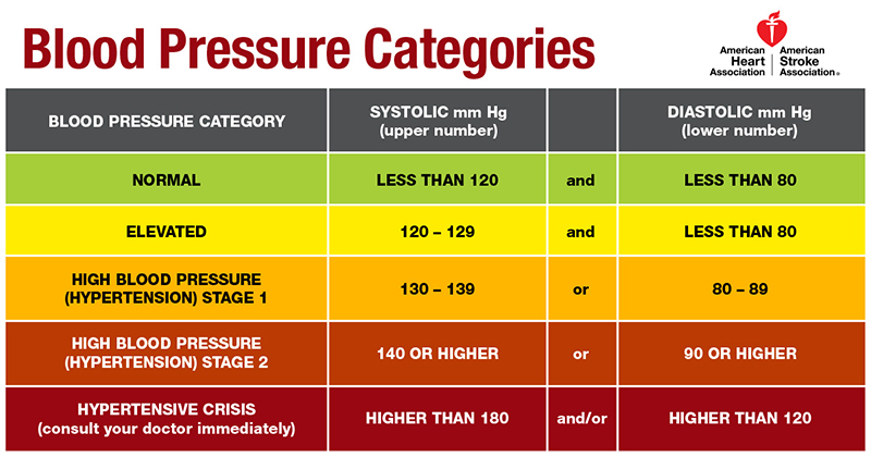 The new blood pressure guidelines issued by the American Heart Association lower the threshold for hypertension to 130 over 80 mmHg, in contrast to the previous value of 14 over 90. The change puts more than 30 million Americans in the hypertensive category.