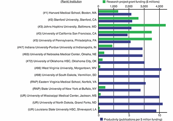 While UMMC, third from bottom, receives much less NIH funding than top-ranked medical schools, it produces nearly twice as many publications.