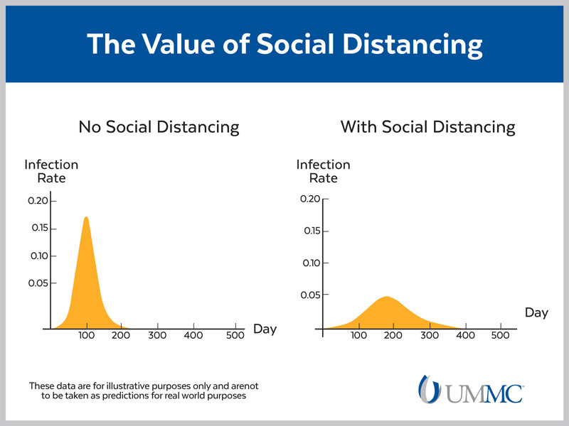 Without social distancing (left), infection and death rates from COVID-19 will be higher than they would with social distancing (right). Source: Dr. Richard Finley, UMMC.