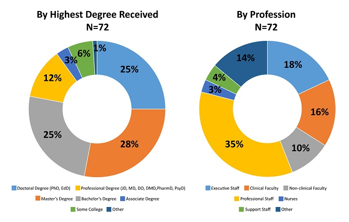 Cohort by Degree and Profession.jpg